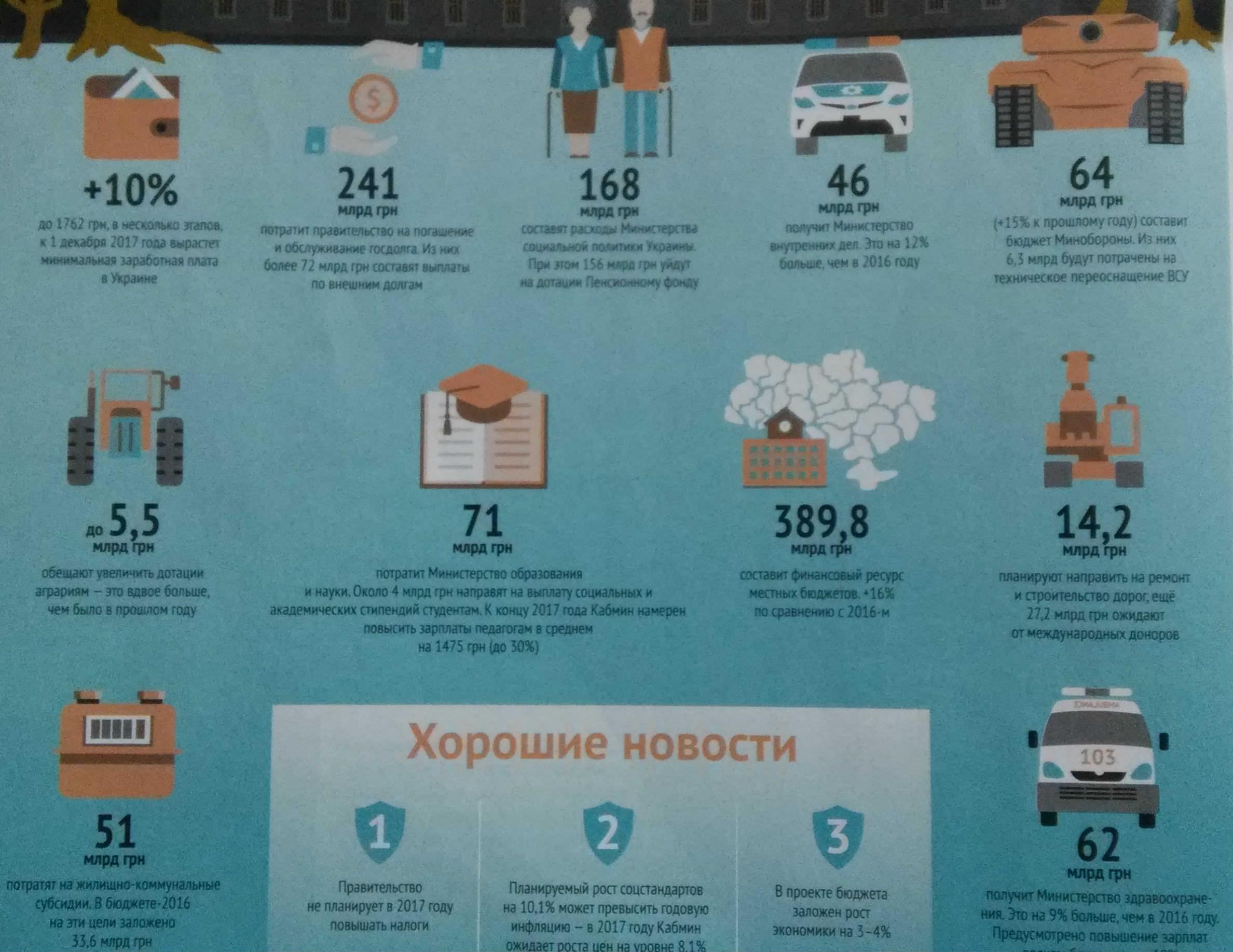 бюджет украины на 2017 год - инфографика